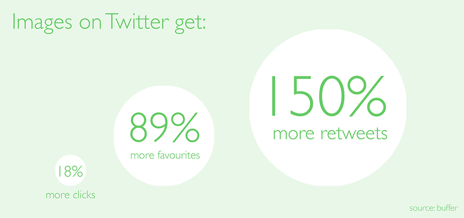 Tweets that include images get 18% more click, 89% more favourites & 150% more retweets on Twitter than plain text tweets.