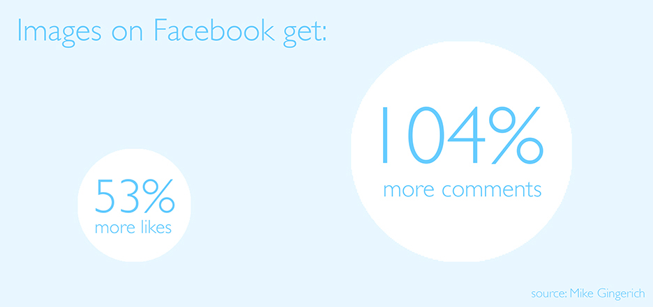Facebook posts that include images get 53% more likes, 104% more comments than those that are just words.
