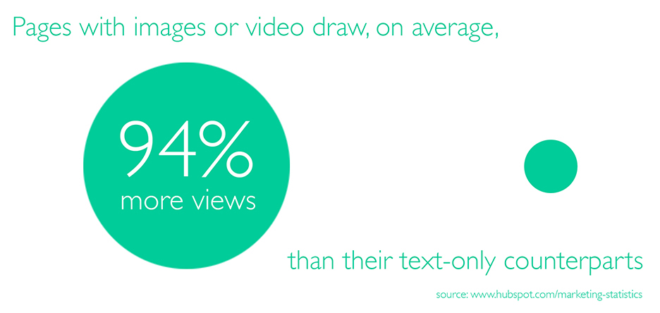 Pages with images or video draw, on average, 94% more views than their text-only counterparts